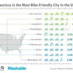 Überraschend: Die Fahrrad-freundlichsten US-Städte der Infrastruktur nach