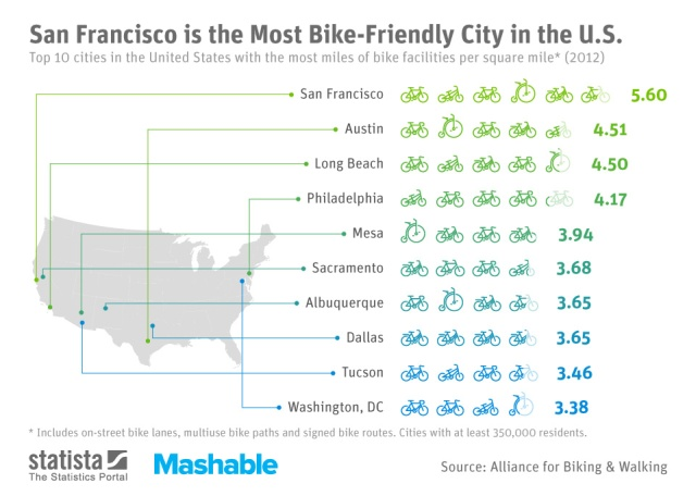 bike-friendly-cities-us-12