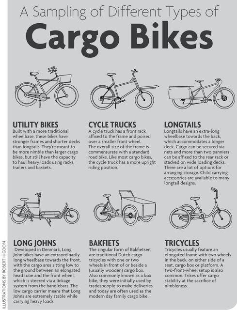 cargobike-typen-infografik
