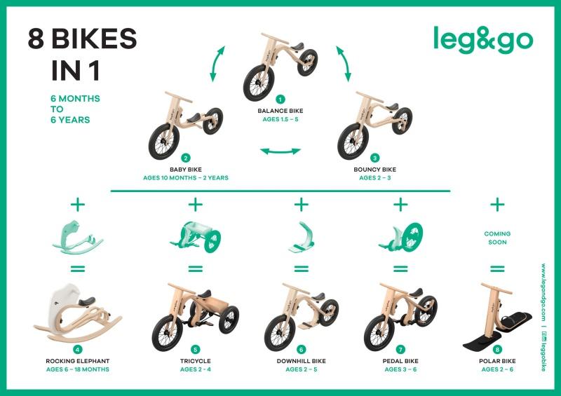 leg&go Umbau und Aufsatz-Möglichkeiten um auf Wunsch das Laufrad zu anderen Anwendungen um zu gestalten